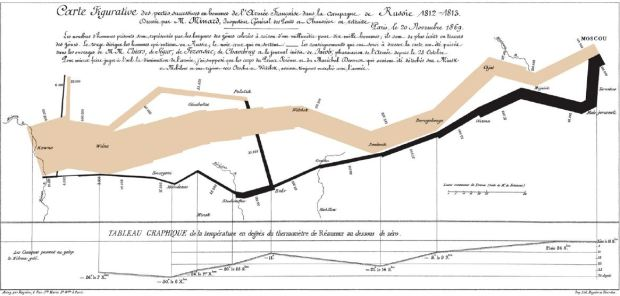 The Minard map (1869) describing over the map of Russia how the 442.000 men Napoleon's Grand Army was reduced to a 10.000 men force at the end. The map also corelates the geographic route to the temperature in Reamur degrees